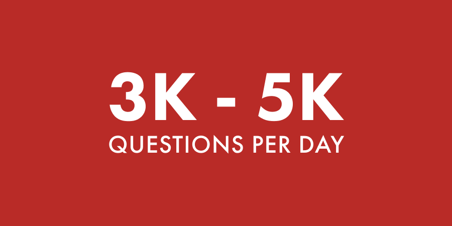 Quora - questions per day