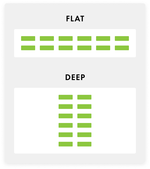Flat vs. Deep Menus Structure