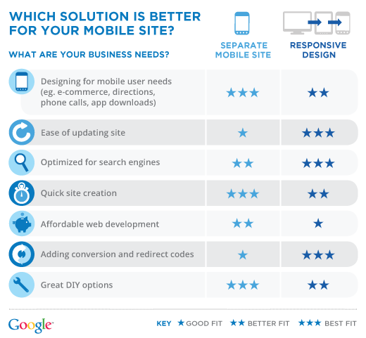 responsive-vs-mobile-site-solution-google