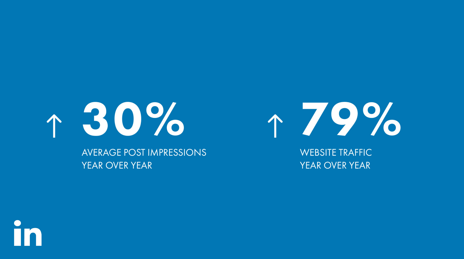 Roedel Companies LinkedIn Stats